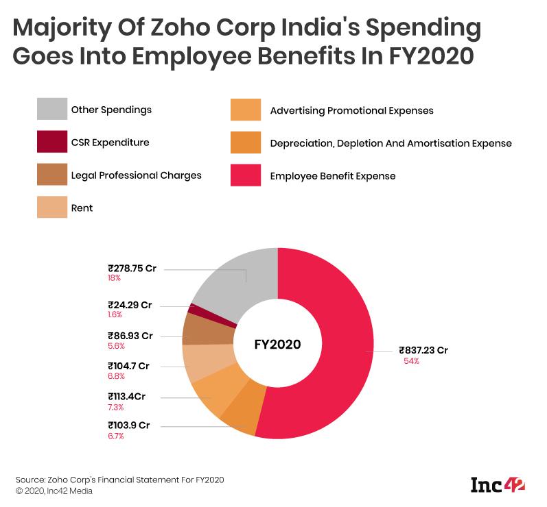 Zoho revenue, expenses