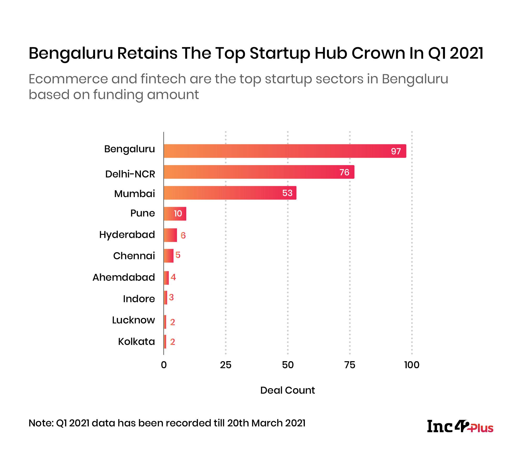 Bengaluru Retains The Top Startup Hub Crown In Q1 2021