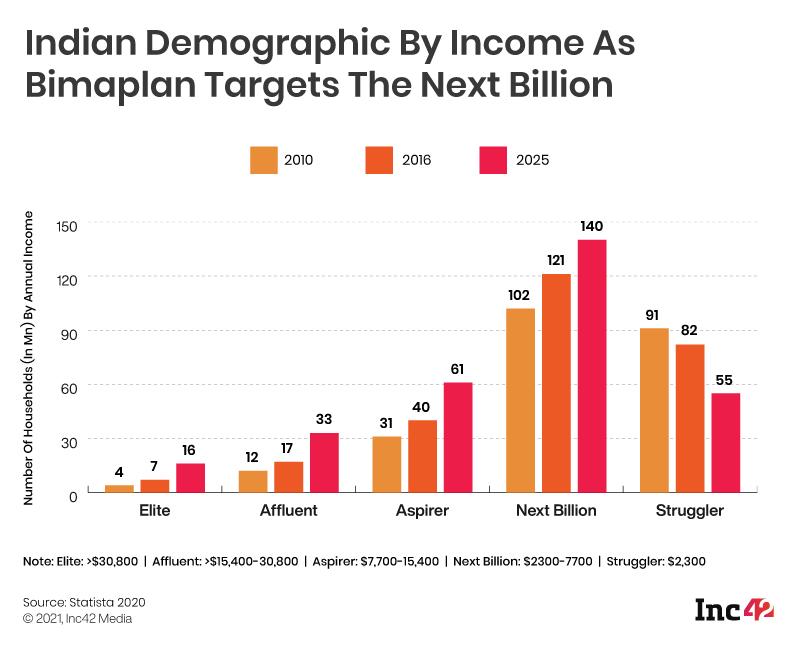 Bimaplan's demographic target