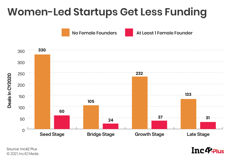 [The Outline By Inc42 Plus] Women-Led Startups. Still A Distant Dream?
