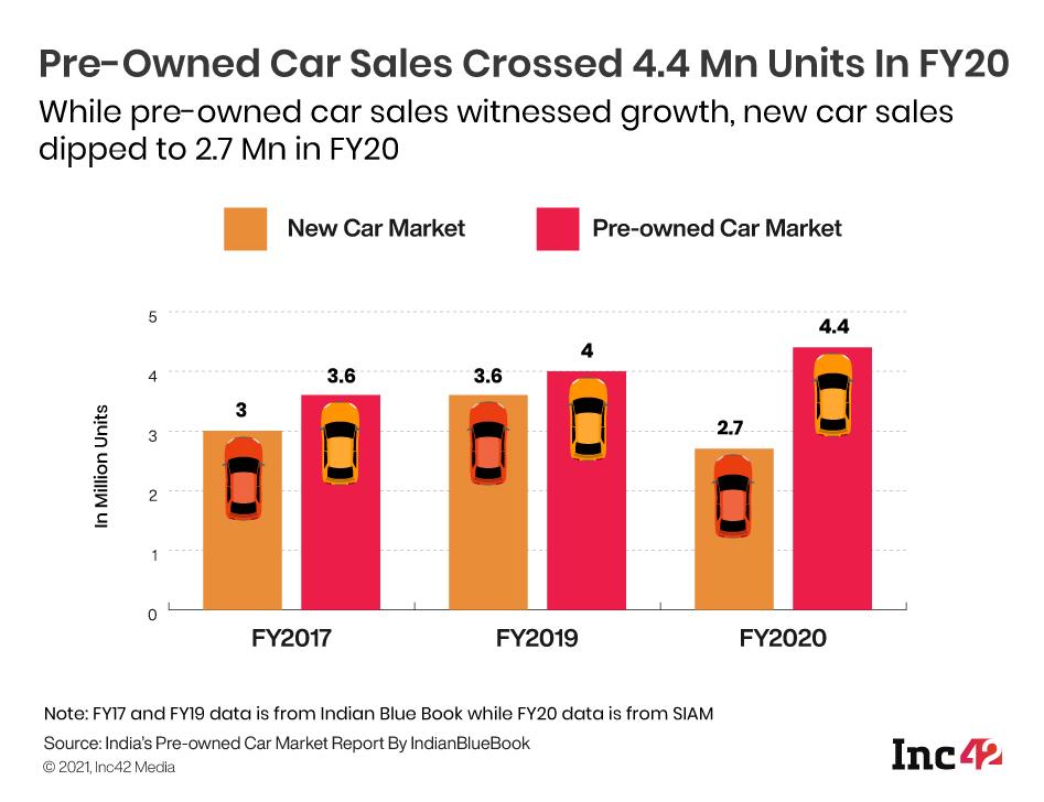 Pre-Owned Car Sales