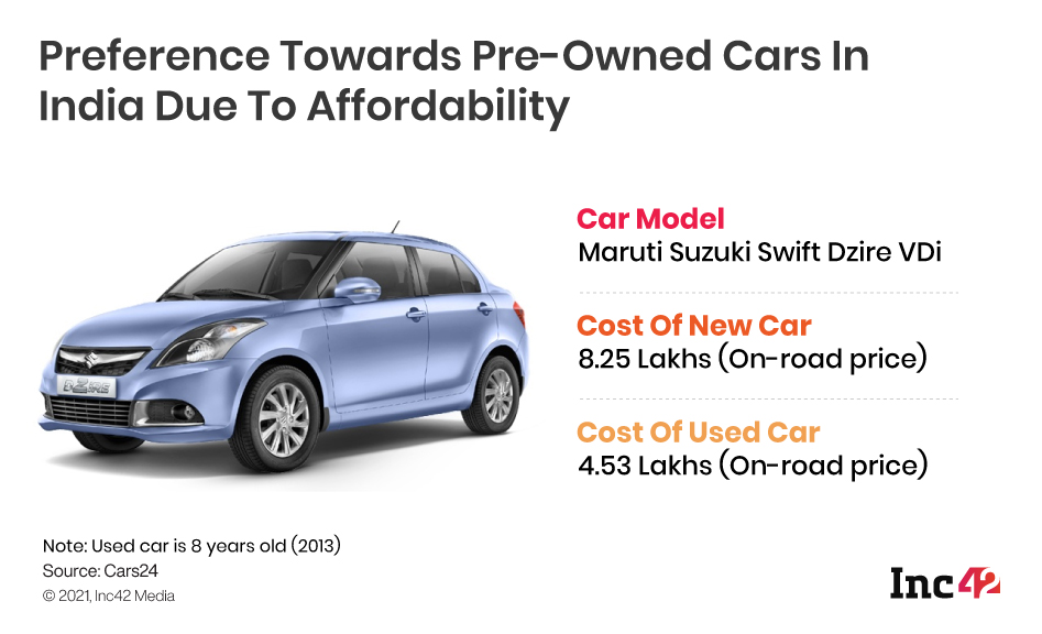 Pre-Owned Cars Are Affordable