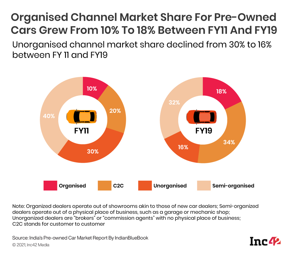 Pre-Owned Car Market Composition By Channel