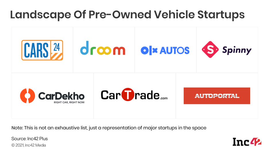 Pre-Owned Vehicle Startups