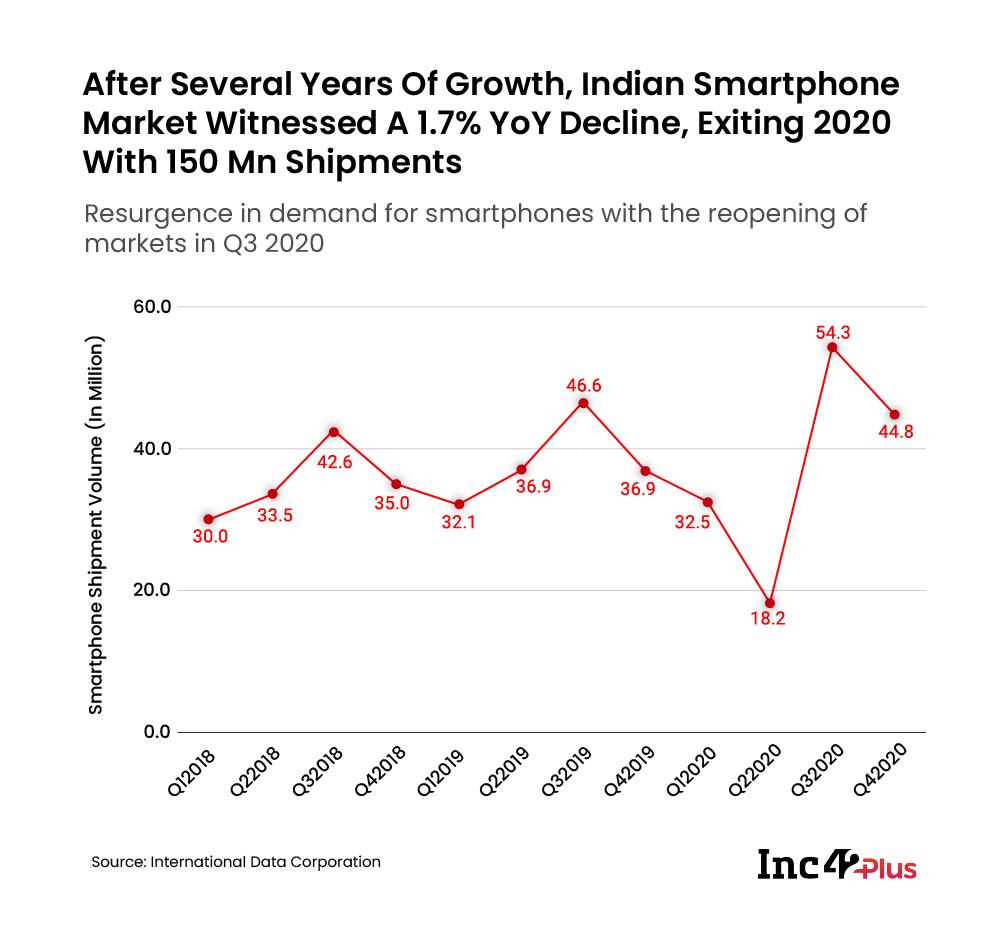 Smartphone shipment volume