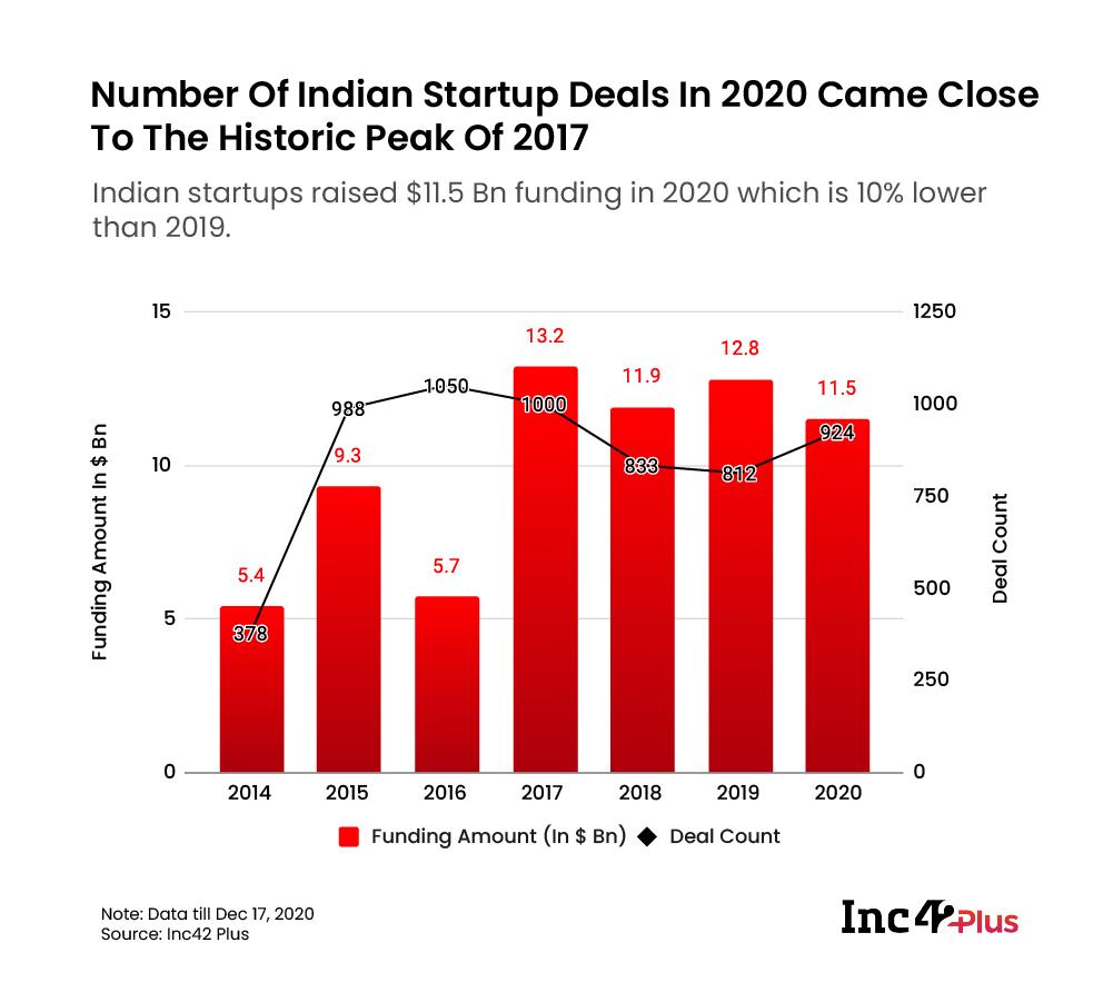 Indian Startup Deals