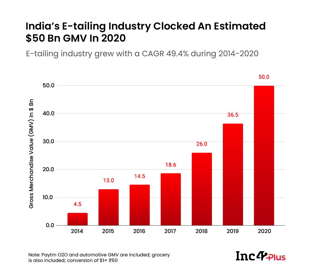India E-tailing Market