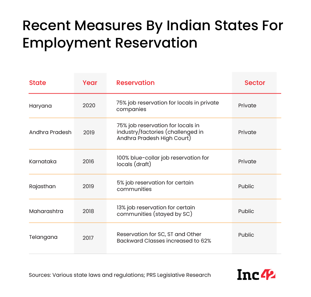 Recent Measures By Indian States For Employment Reservation