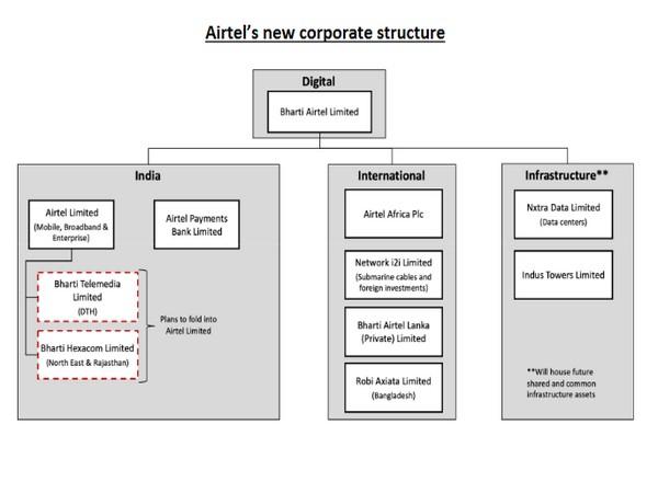 Bharti Airtel Pulls A Jio; Rejigs Business To Focus On Digital Services