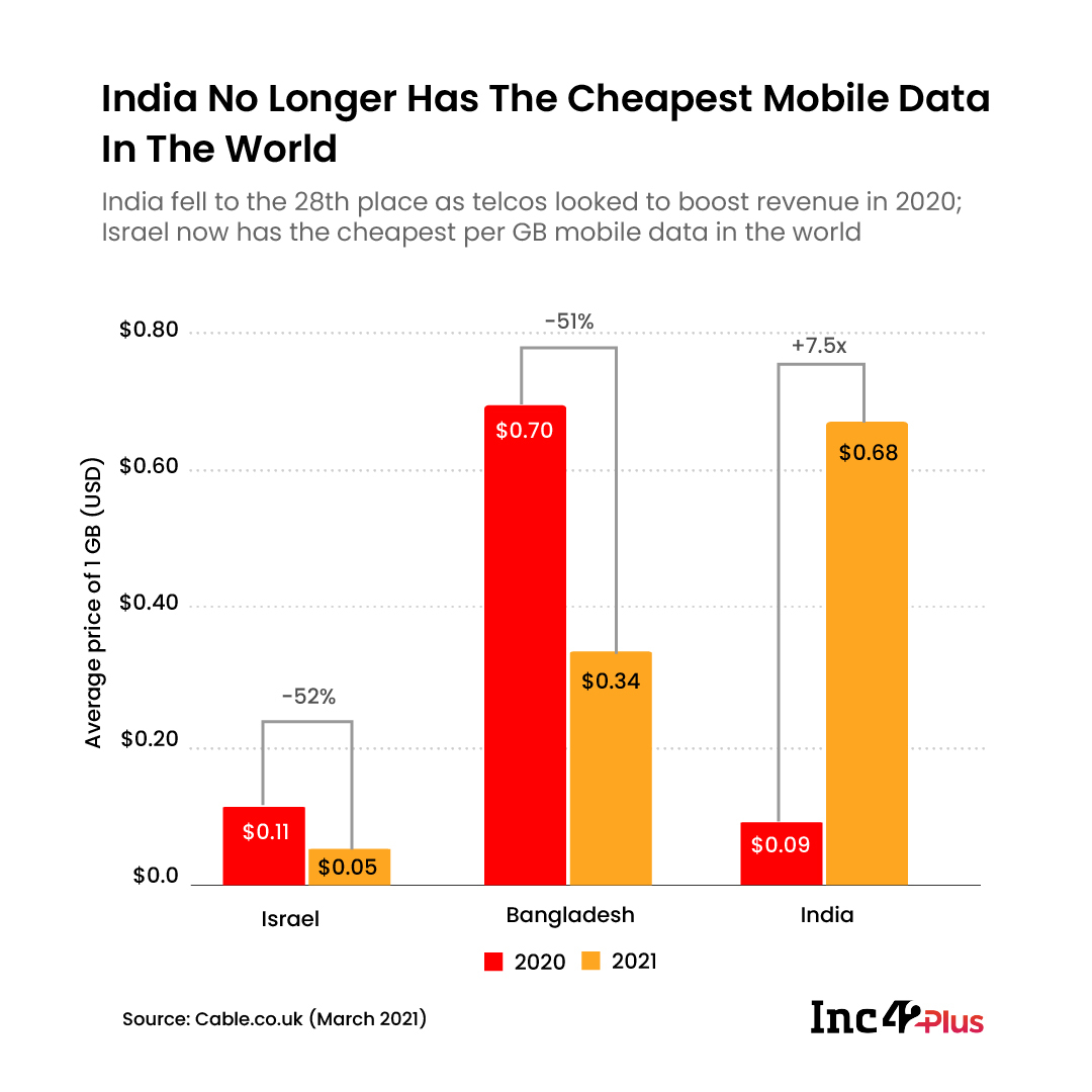 As Telcos Push For Higher ARPU, India No Longer Has The World's Cheapest Mobile Data Plans