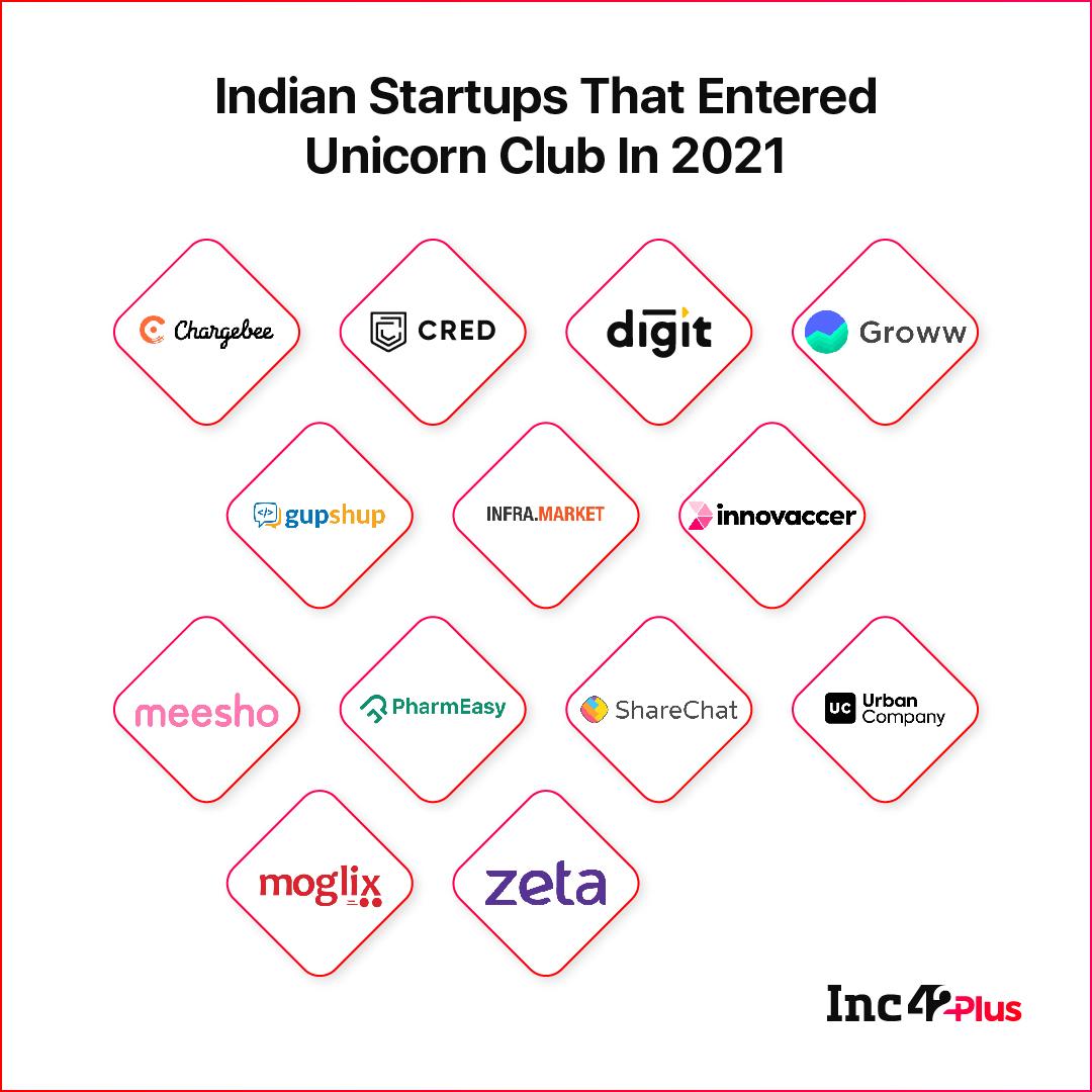 Indian Unicorns in 2021