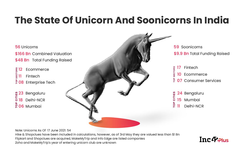 Startup Unicorns In India