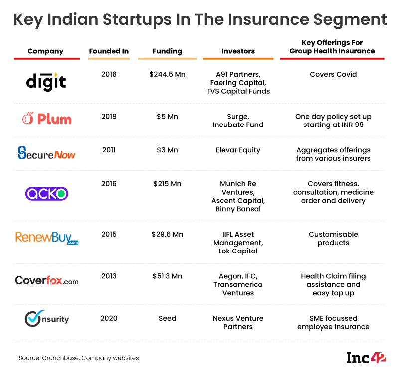 Insurtech startups India