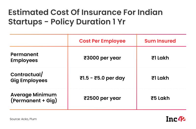 Insurance cost