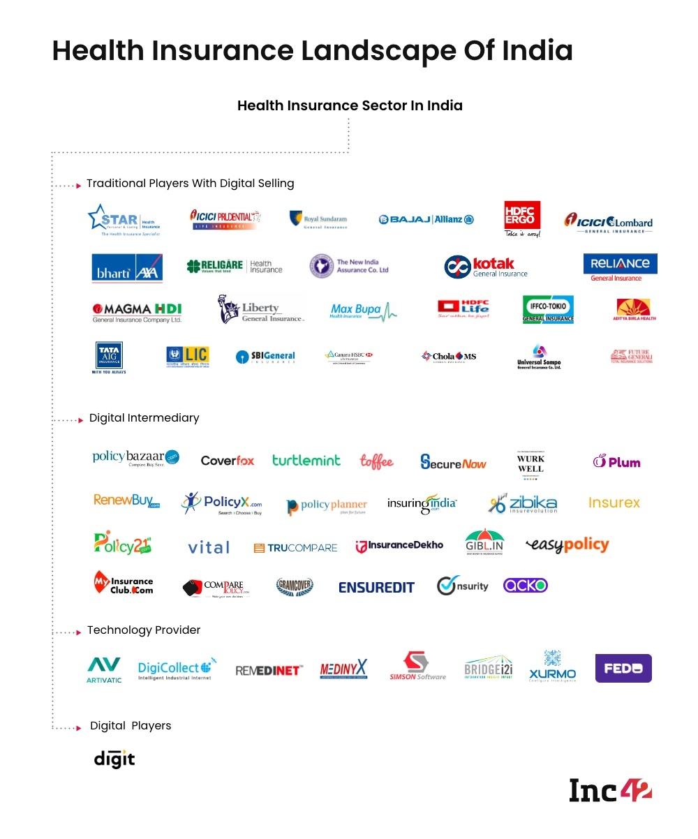 Insurance Landscape India