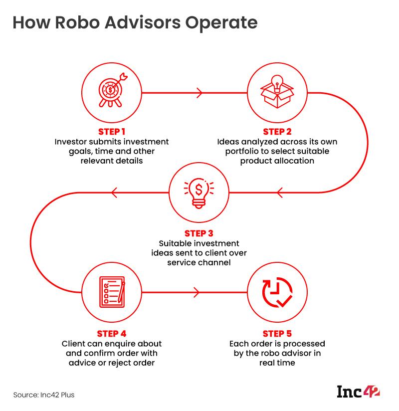 How Robo Advisors Operate