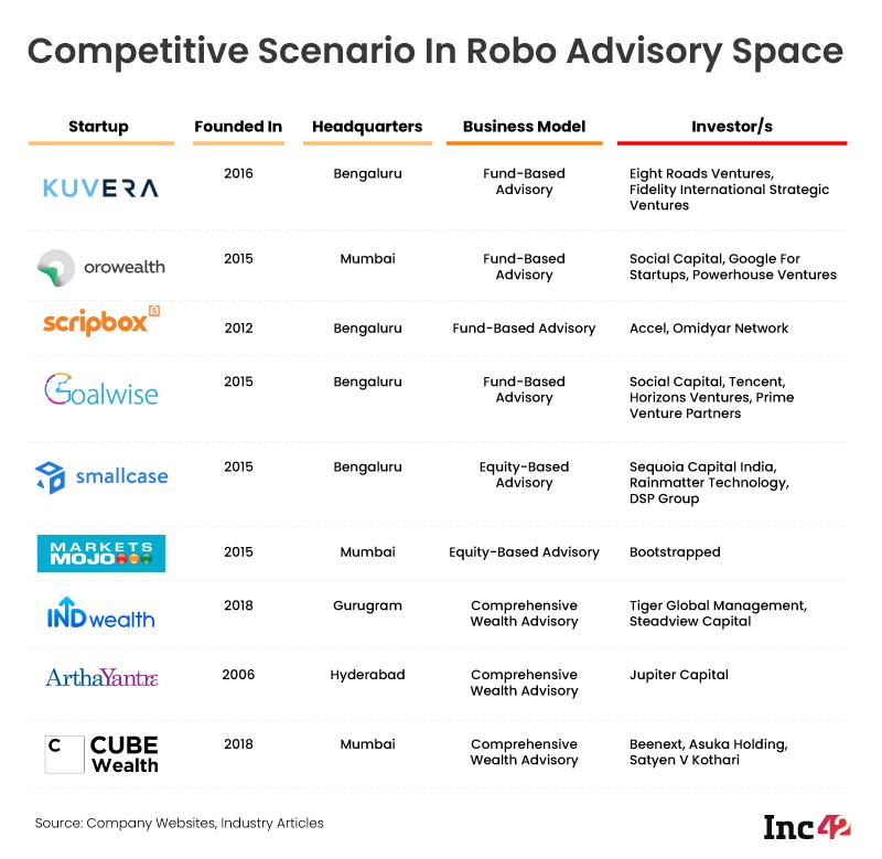 Competitive Scenario In Robo Advisory Space