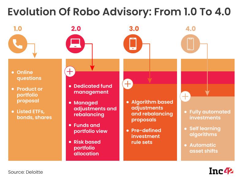 Evolution Of Robo Advisory