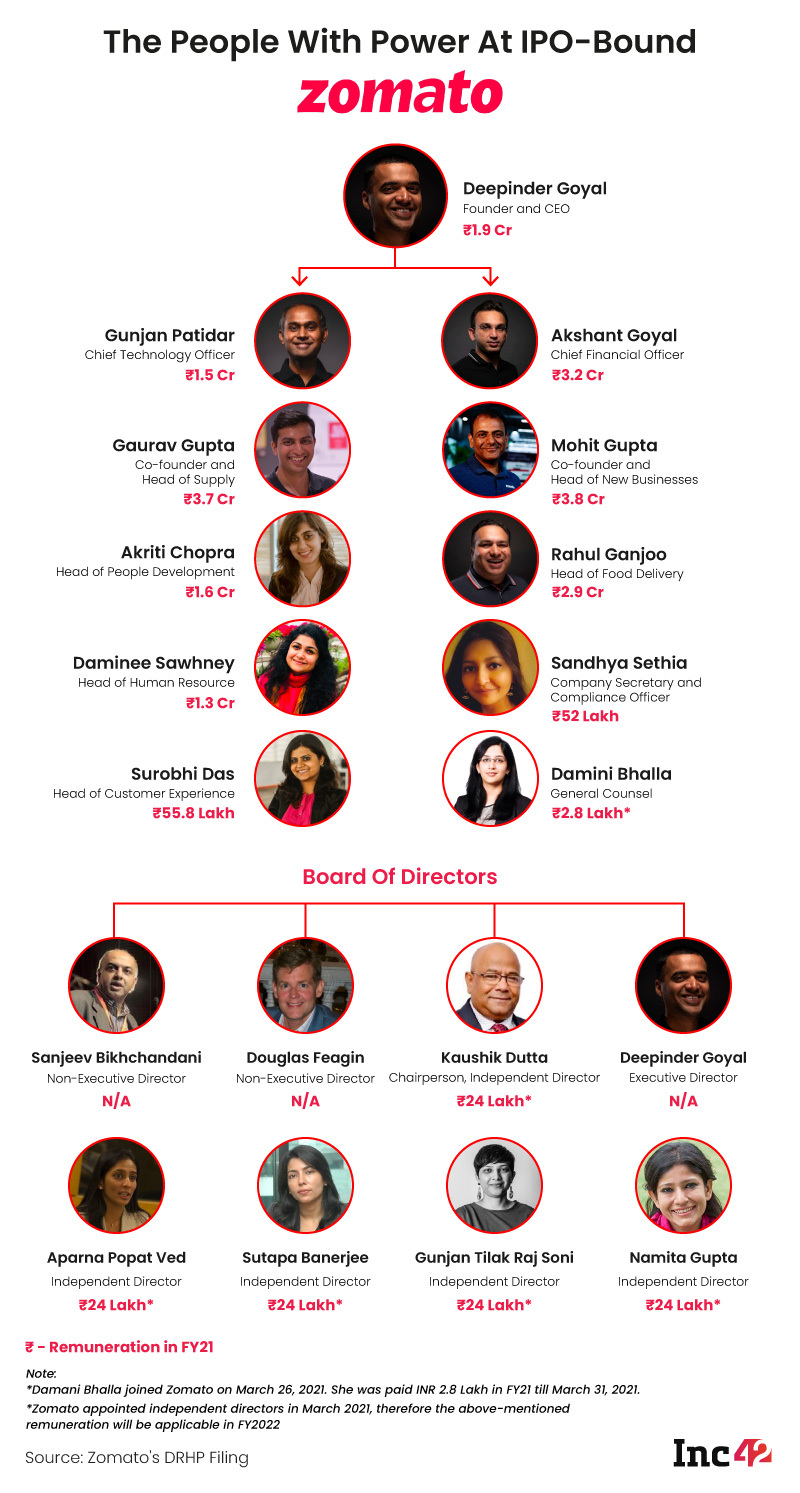 Org Chart: The People With Power At IPO-Bound Zomato