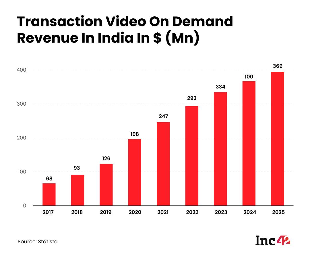 TVOD Market India