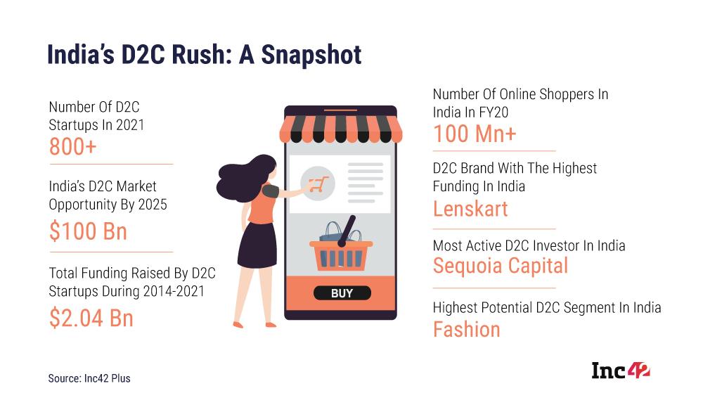 Indian D2C brands database