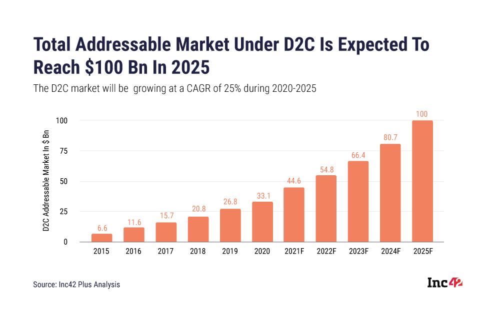 D2C Market Opportunity