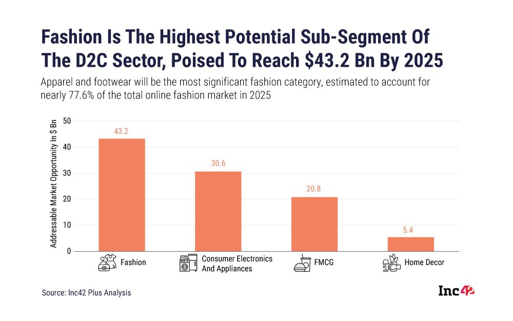 D2C Market Segmentation