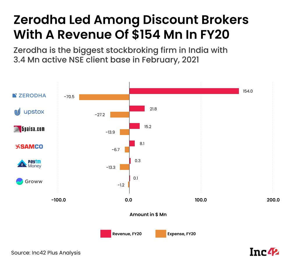 Discount brokers financial analysis