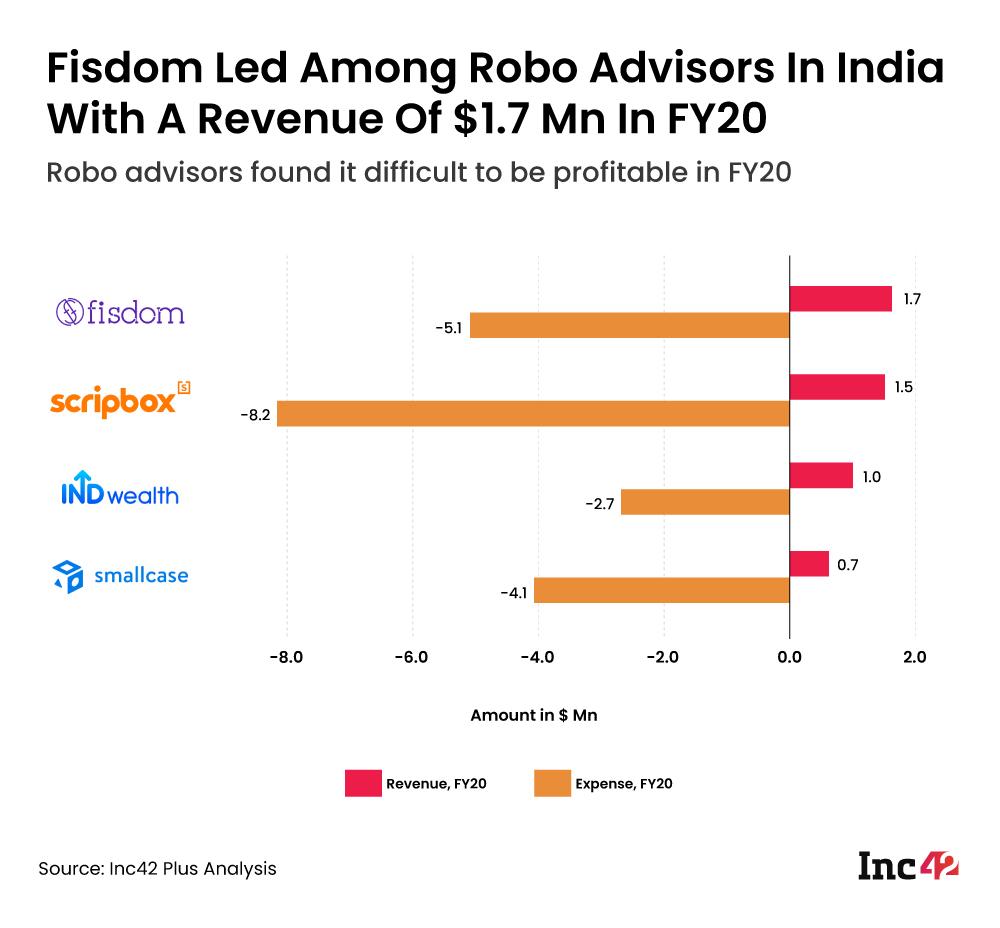 Robo advisors financial analysis