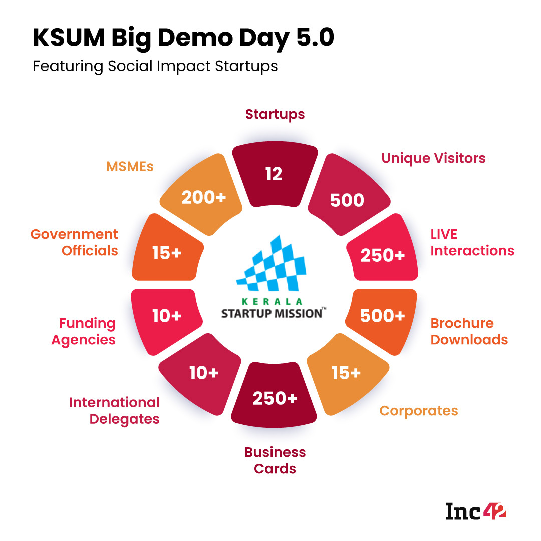 Meet The Startups That Pitched During The 5th Edition Of KSUM's Big Demo Day