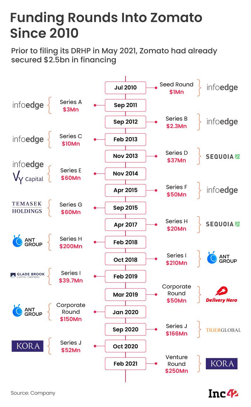 Zomato-revised-graphic-funding-timeline