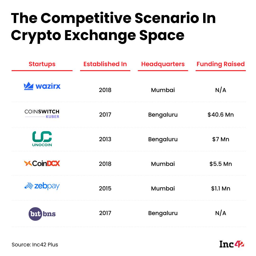 Competitive Scenario In Crypto Exchange In India