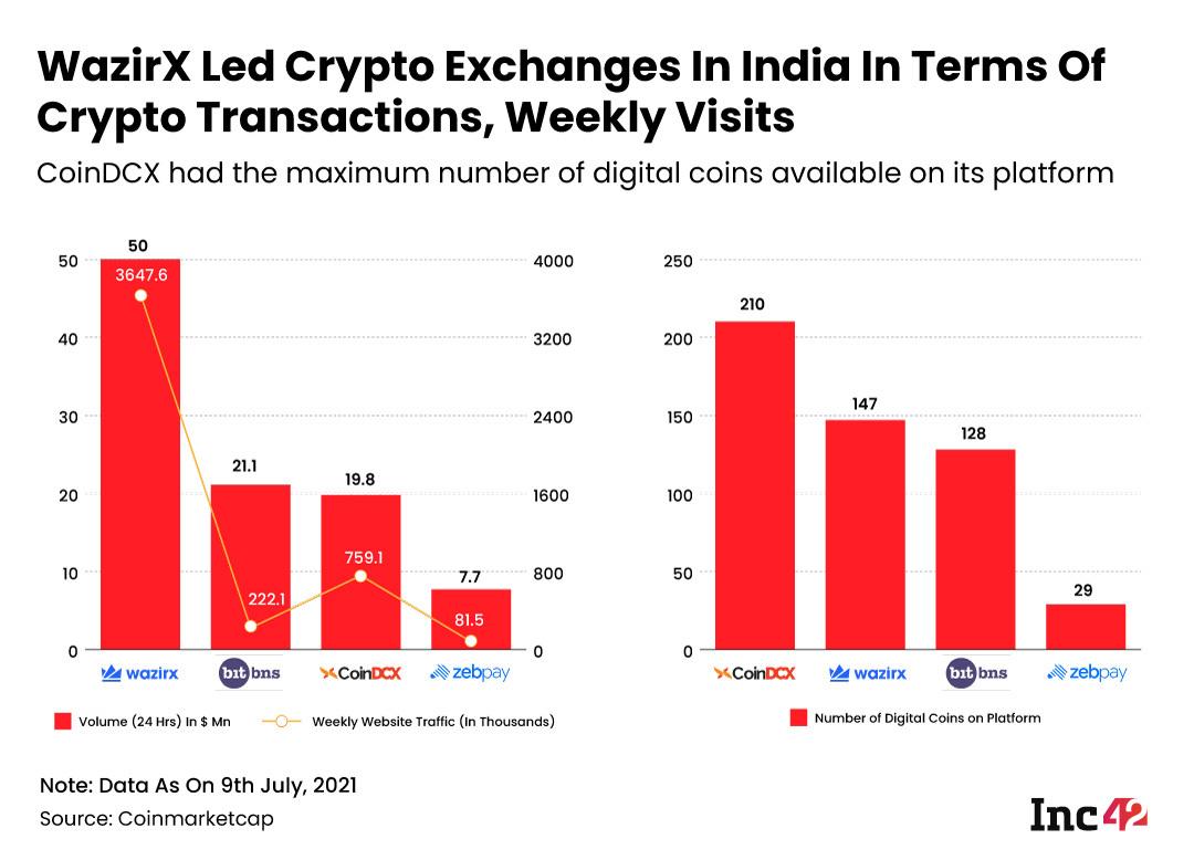 WazirX Led Crypto Exchange Transactions In India