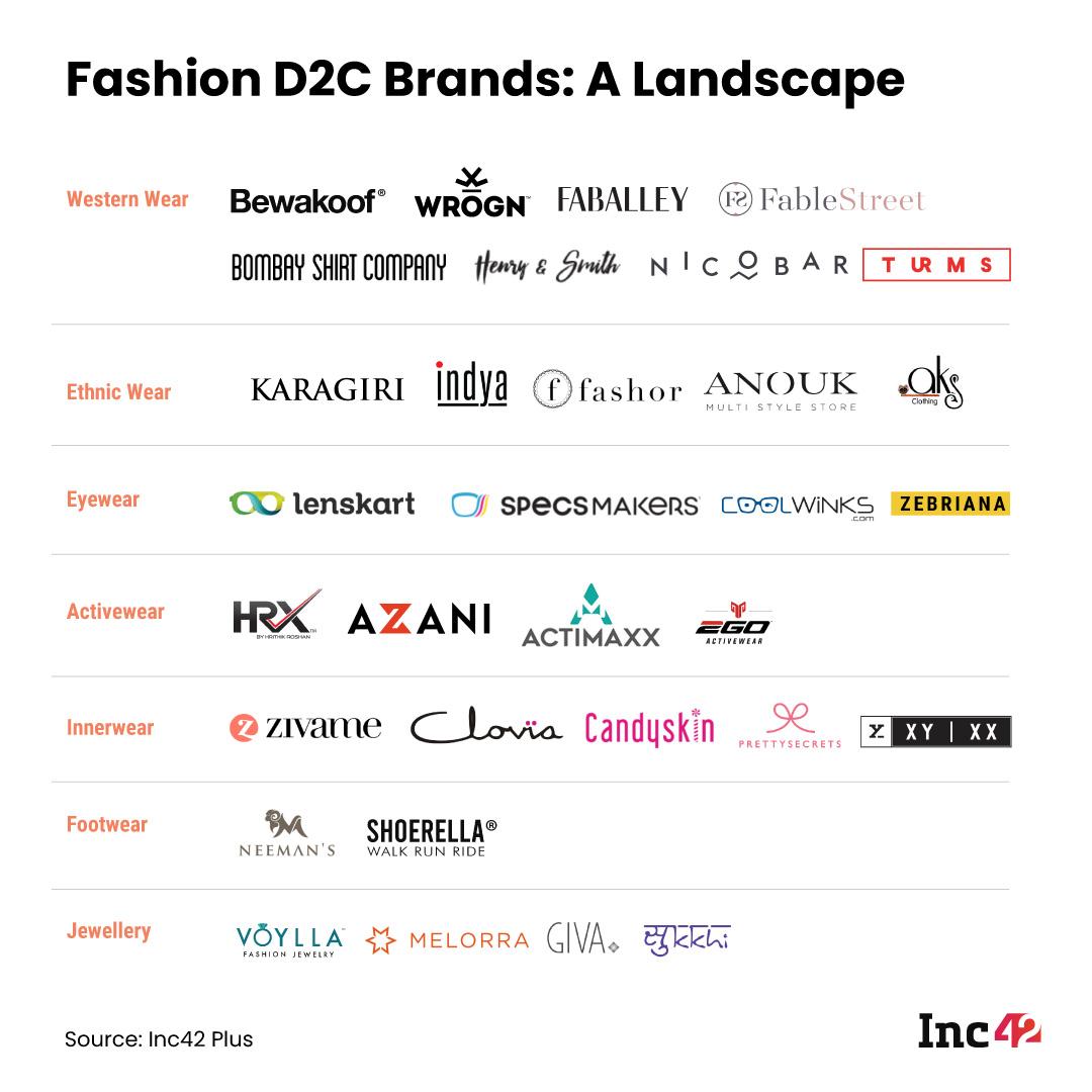 Fashion D2C Brands: A Landscape