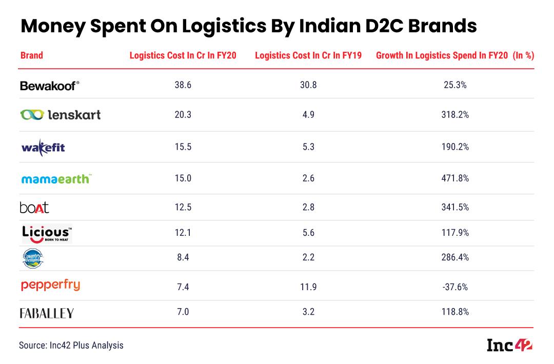 Money Spent on logistics by D2C brands