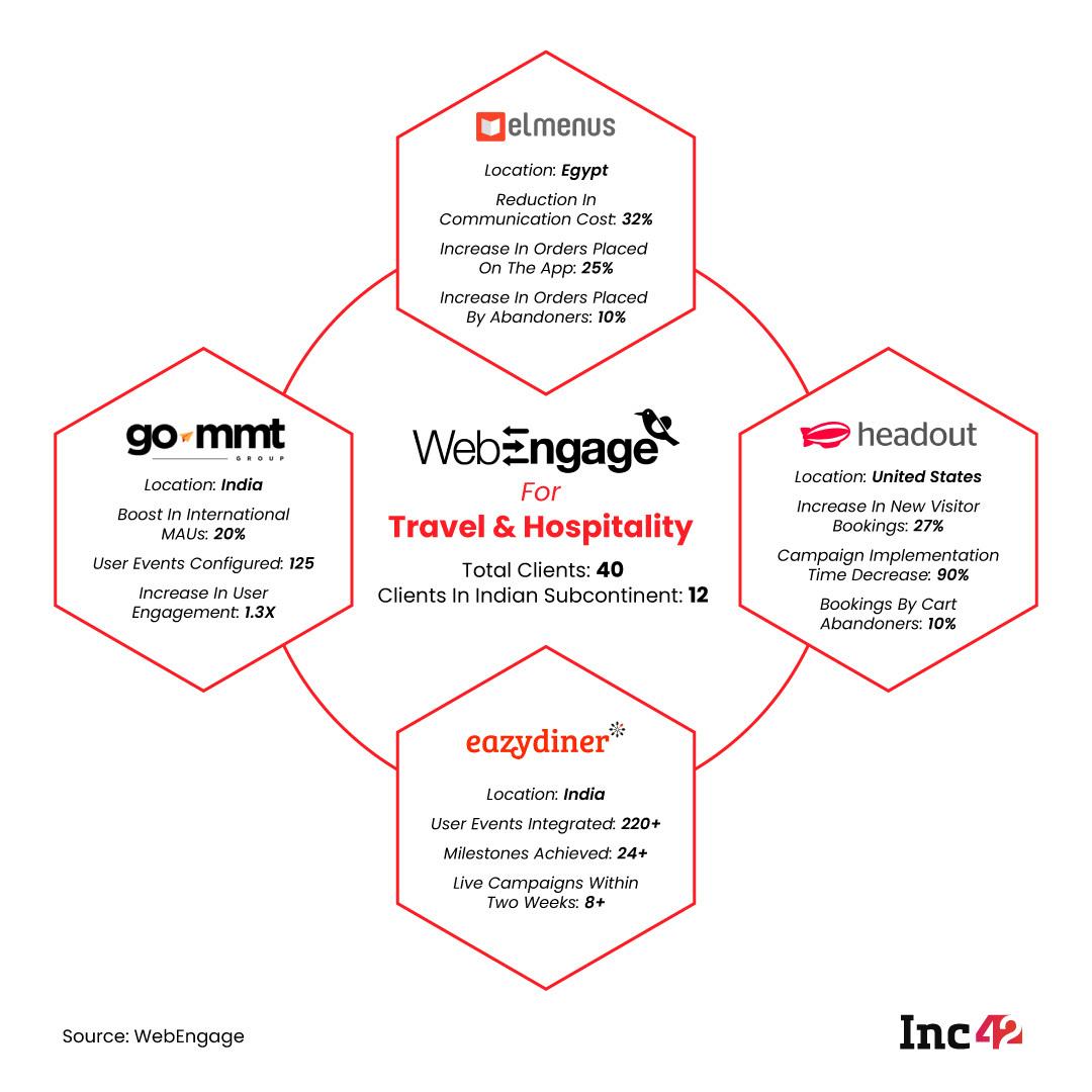 WebEngage For Travel and Hospitality (OTA)