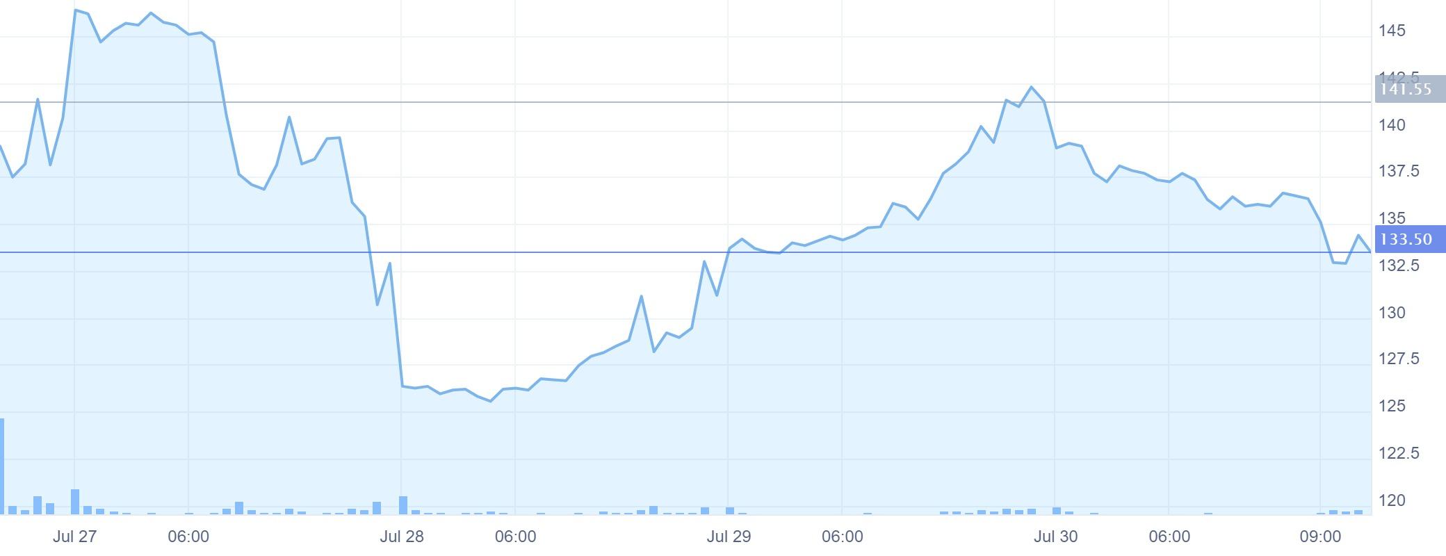 zomato stock performance first week