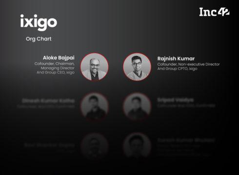 Org Chart: Ixigo