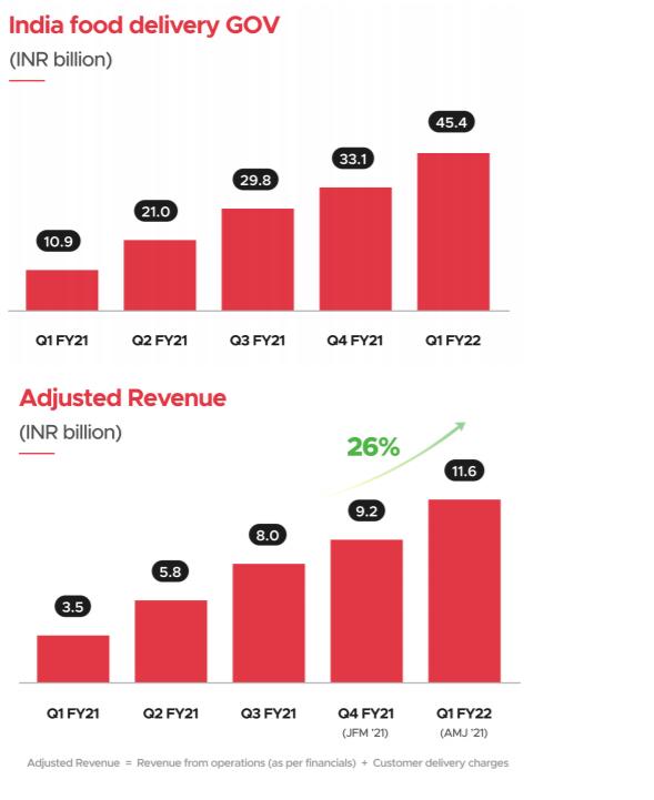 Zomato EBITDA Loss Rises 42% To INR 170 Cr In June Quarter, Operating Revenue Up 28% At INR 7,579 Cr