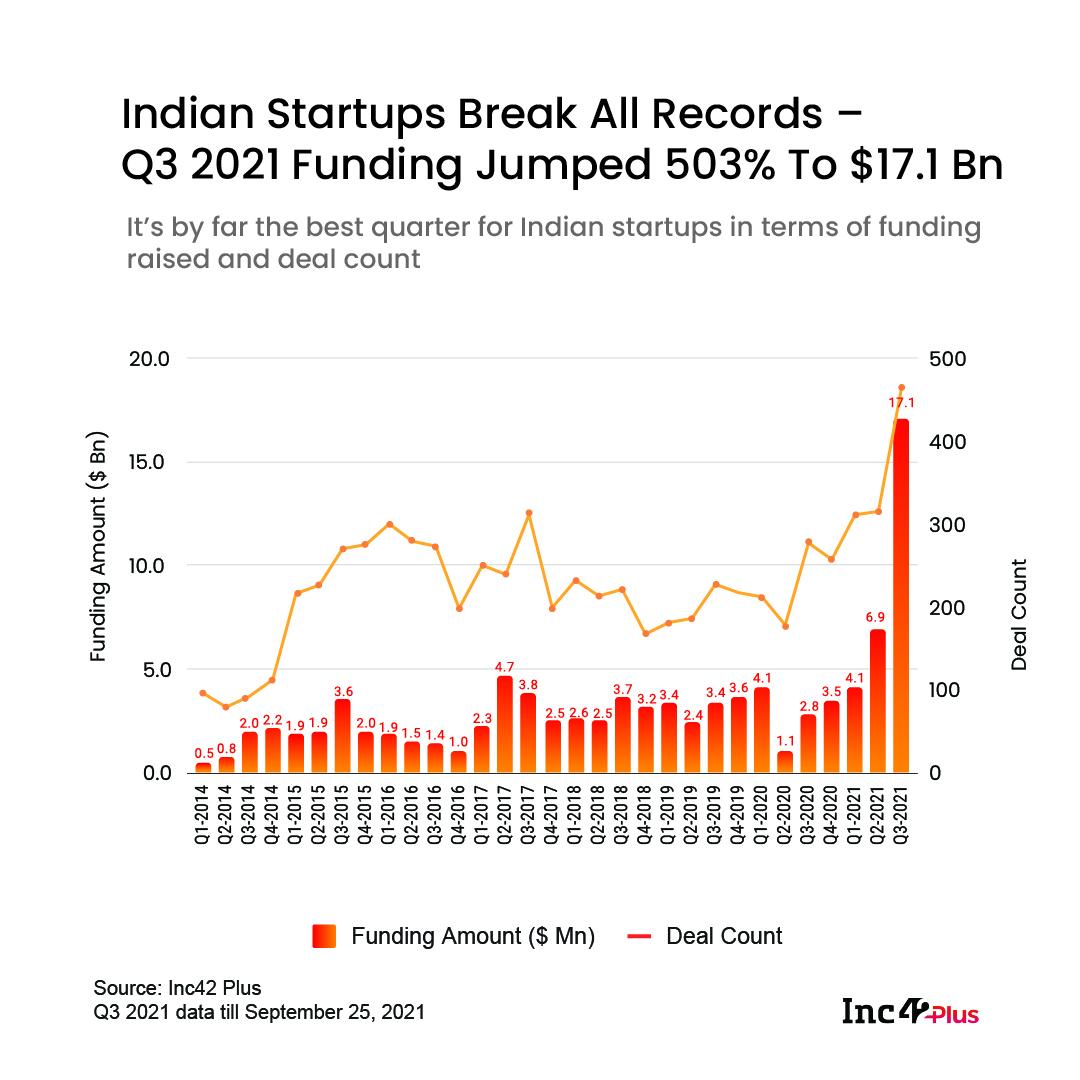 Q3 2021 Funding Data